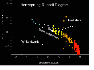 Starplot 1 introduction to stellar astronomy hertzsprung russell diagram ccuart